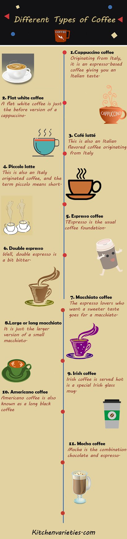 coffee-types